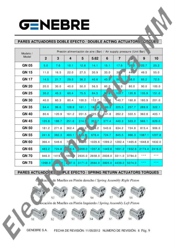 Actuador Neumático De Doble Efecto Con Indicador De Posición GN15-F05 – Genebre – Artículo 5800
