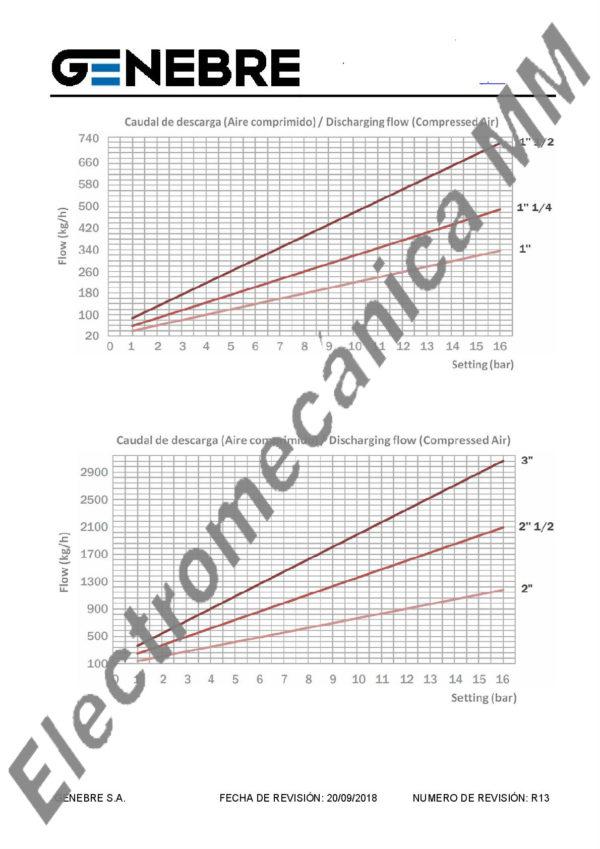 Válvula Alivio Presión Escape Conducido 1″ – Genebre – Artículo 3190